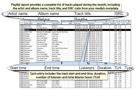 Music Licensing-Royalty Reports